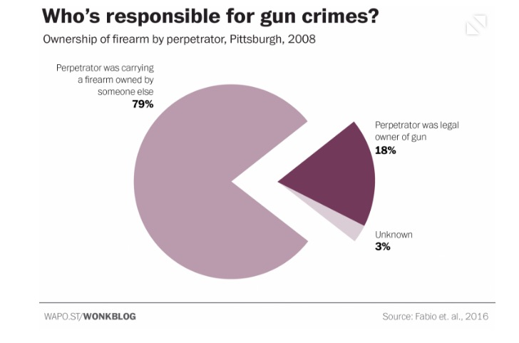Who Is Responsible for Gun Crime? - GunsAmerica Digest
