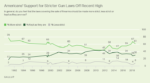 Gallup: Support For Stricter Gun Control Drops